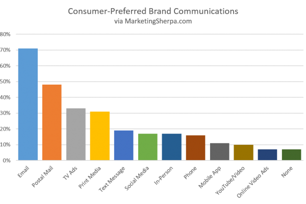 Email marketing is the consumer's preferred brand communication