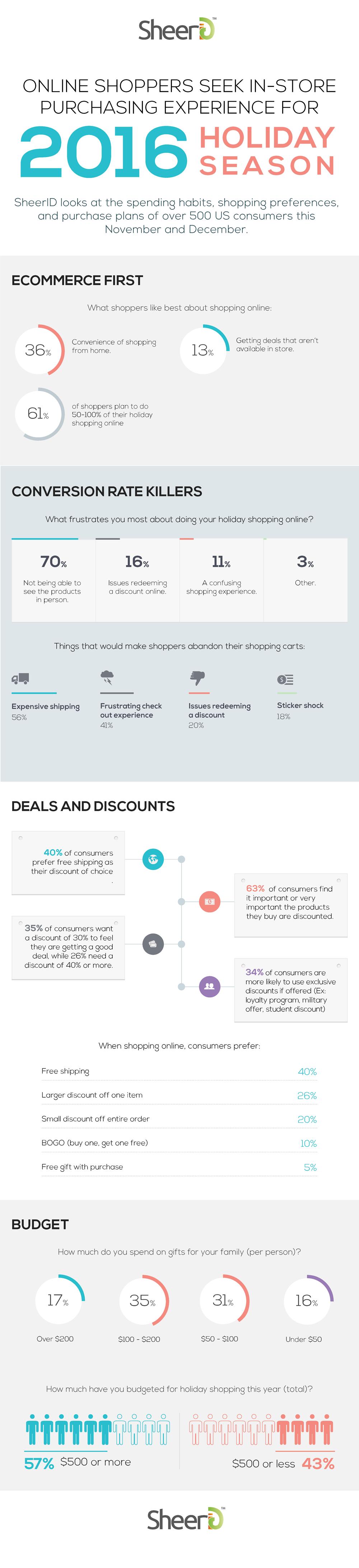 SheerID 2016 holiday shopping infographic
