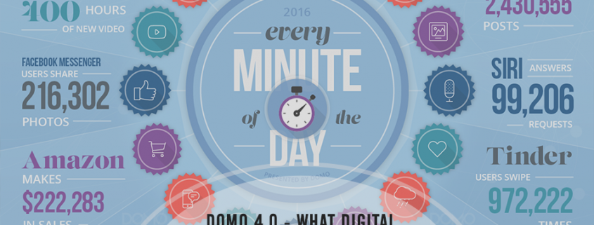 Data Never Sleeps 4.0 Infographic and What It Means for Marketing Right Now