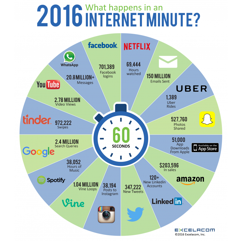 Infographic - what happens in an internet minute
