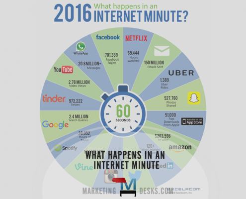 What Happens in an Internet Minute 2016 Infographic