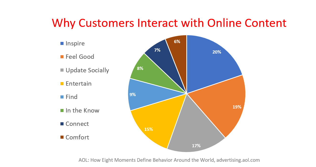 8 Types of Online Content that Can Rock Your Customer's World