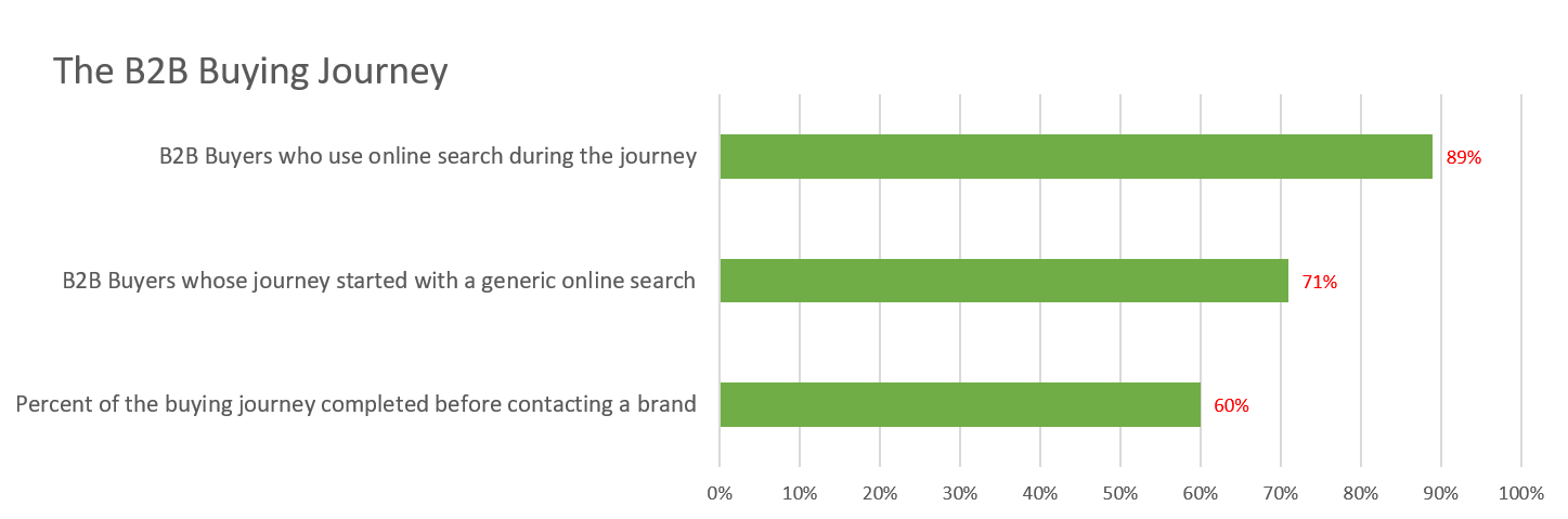 The B2B buyer starts with a generic online search