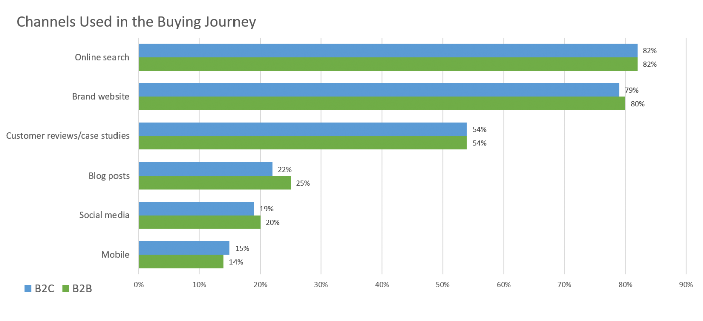 channels used in the B2B buyer or consumer buying journey
