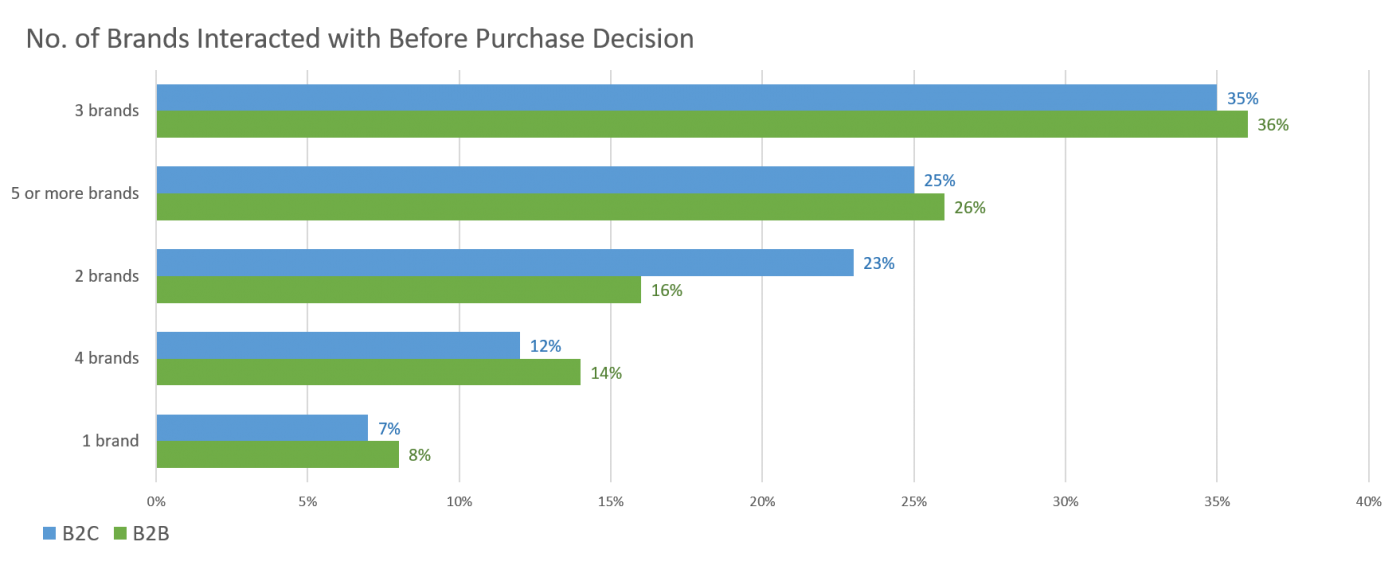 Number of brands B2B buyers and consumers use before making a purchase decision