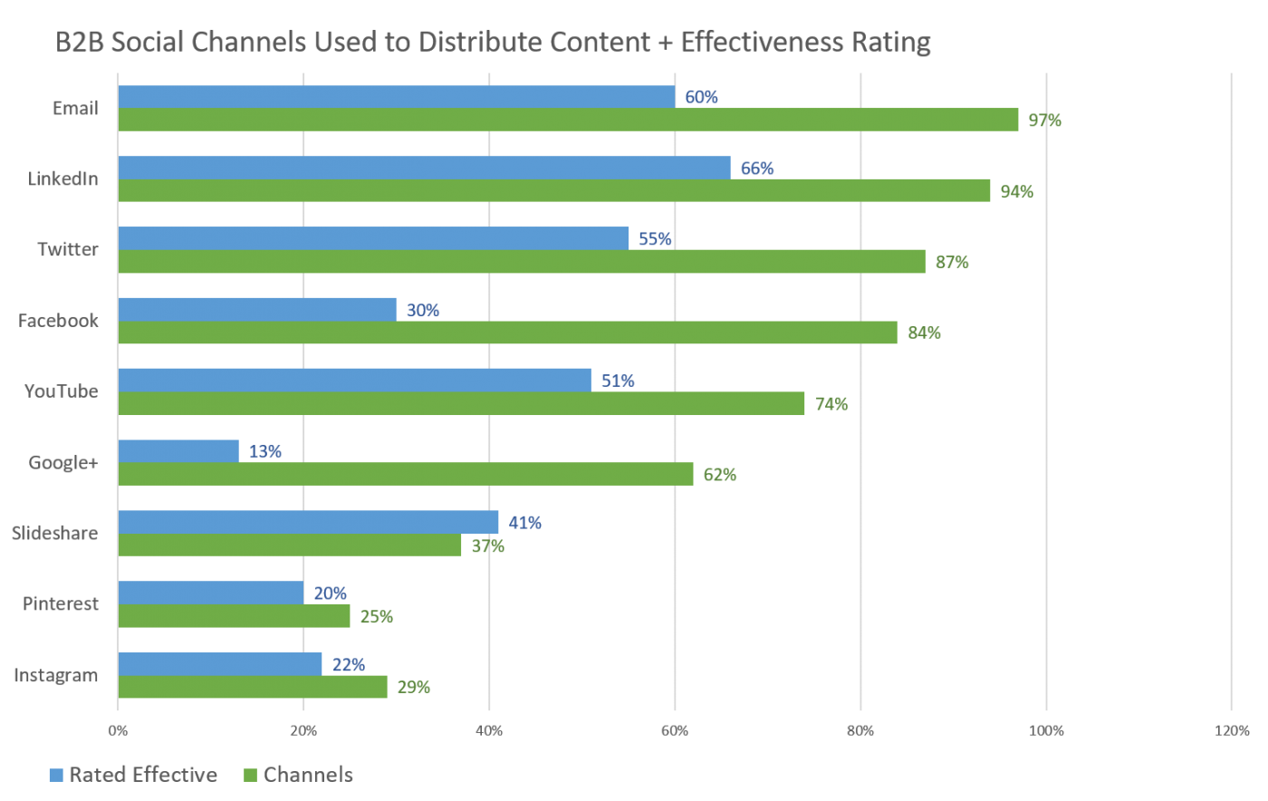 Social networks most effective for B2B marketing