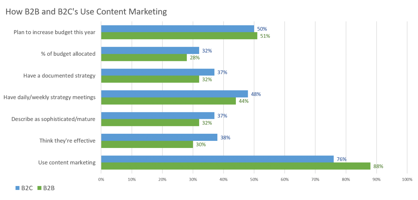 How B2B and B2C marketers use content marketing in the buying journey
