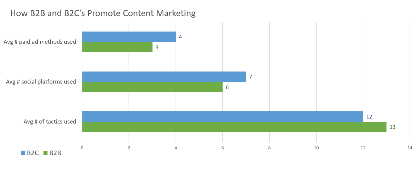 Number of tactics B2B and B2C marketers use to promote content