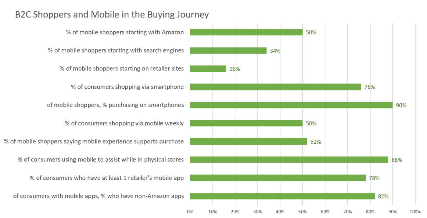 How consumers use smartphones and mobile devices in the buying journey