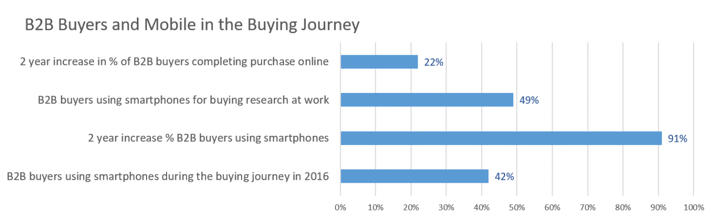 B2B buyer journey using mobile devices increasing