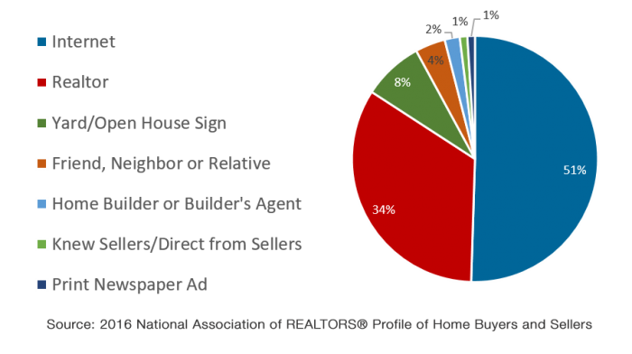 Source: 2016 National Association of REALTORS® Profile of Home Buyers and Sellers