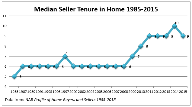 average tenure of home sellers according to nar
