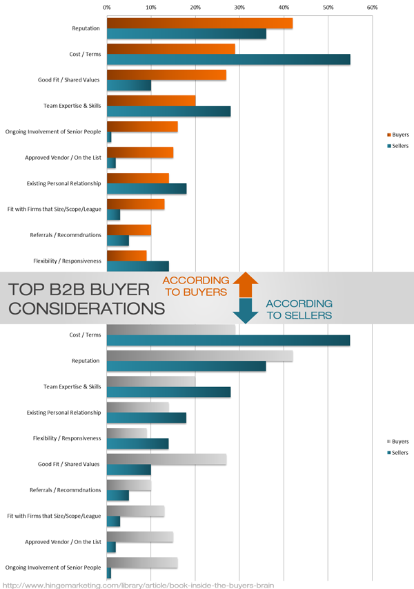 top b2b buyer decision making factors