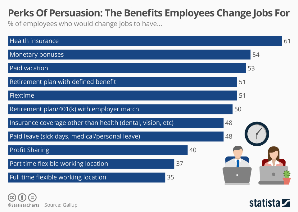 Top 10 benefits passive candidates will make a move