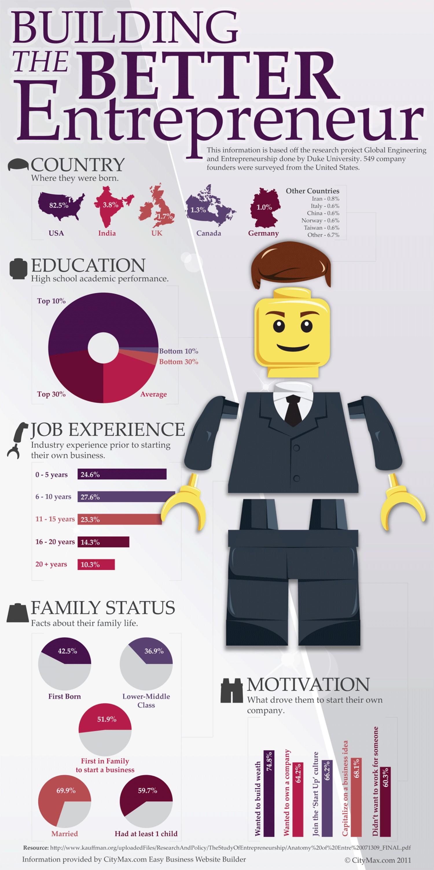 Building a better entrepreneur infographic