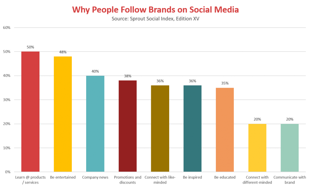 Top reasons why consumers follow brands on social media per Sprout Social Index Version XV - essential marketing tools