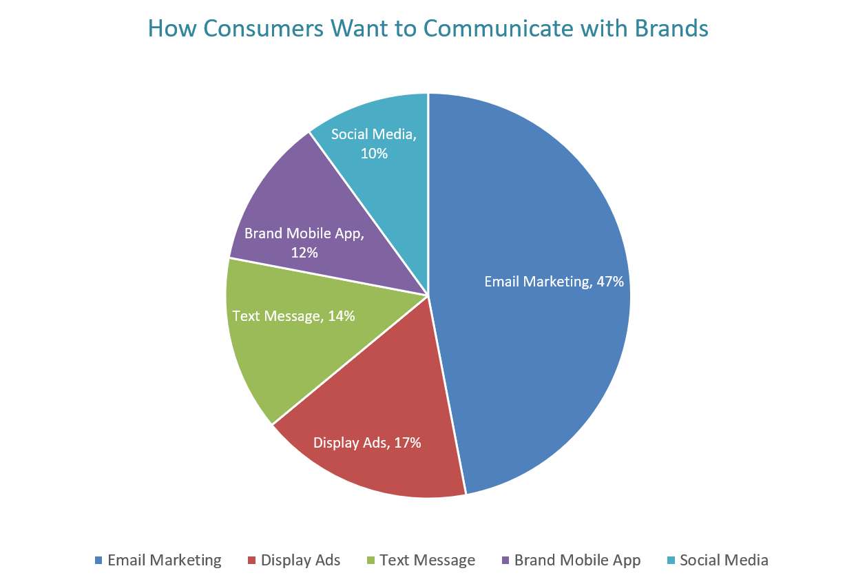 Consumer brand communication preferences