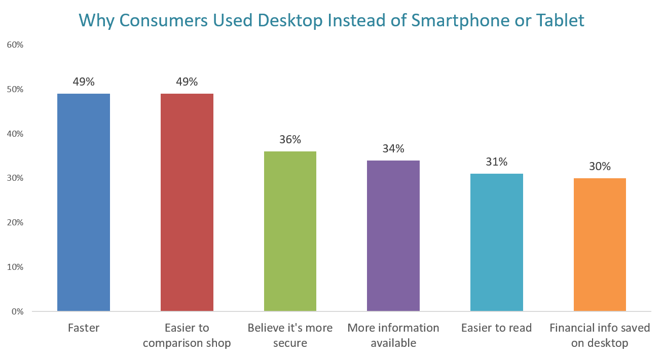 Consumers online shopping device preferences