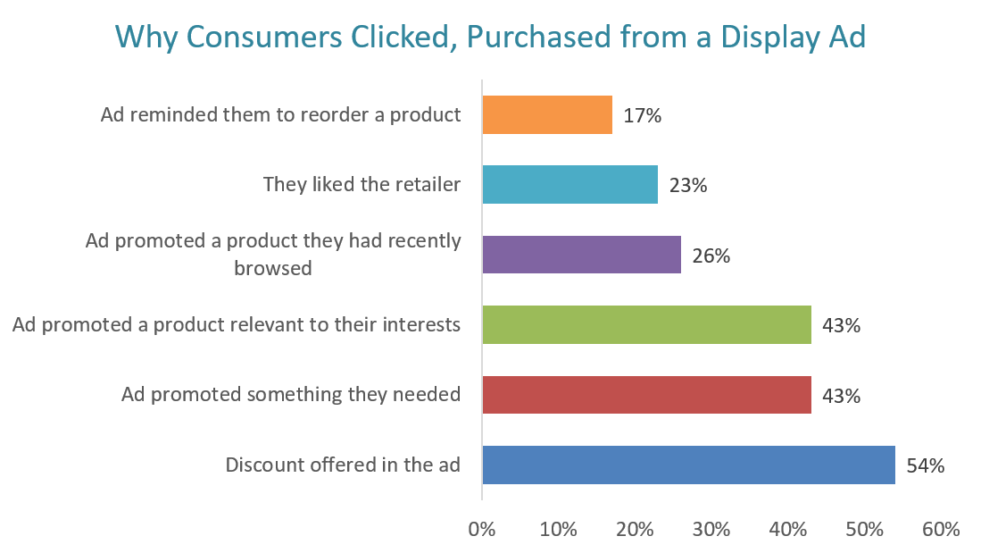 Why consumers clicked on a display ad