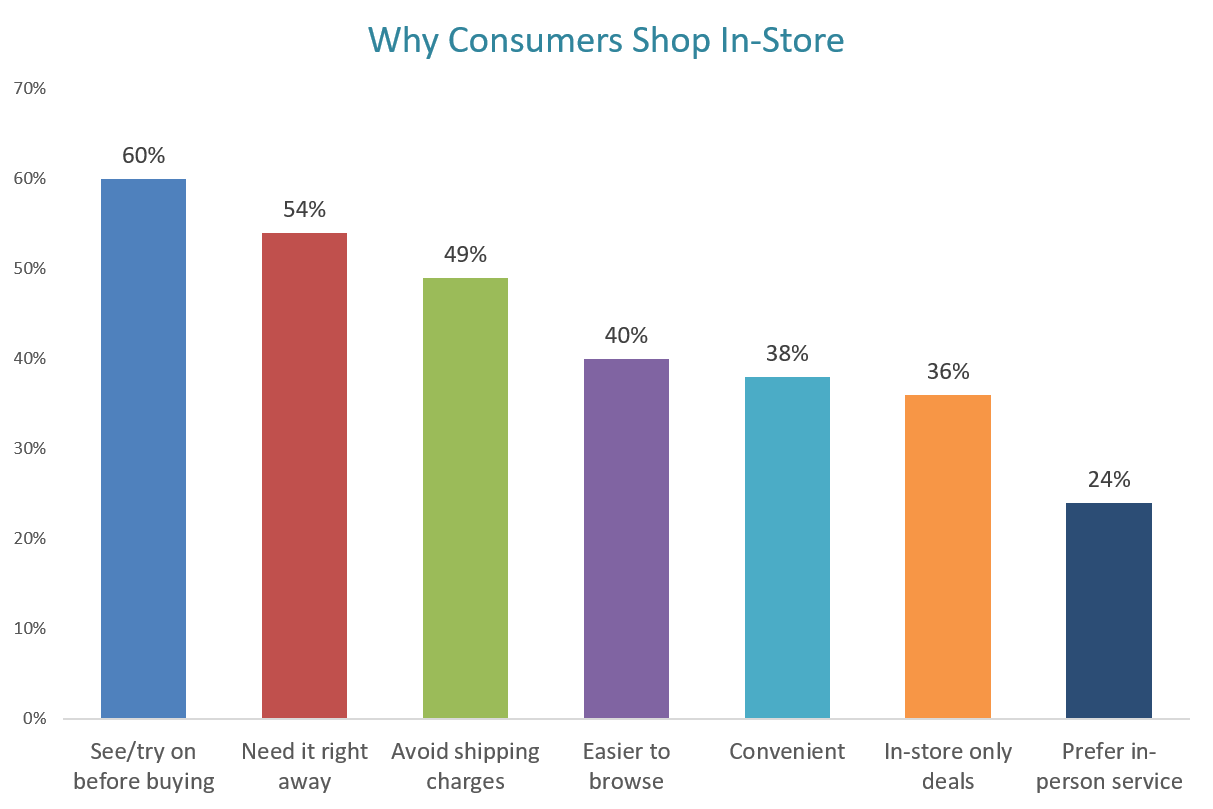 Why consumers prefer to shop in-store