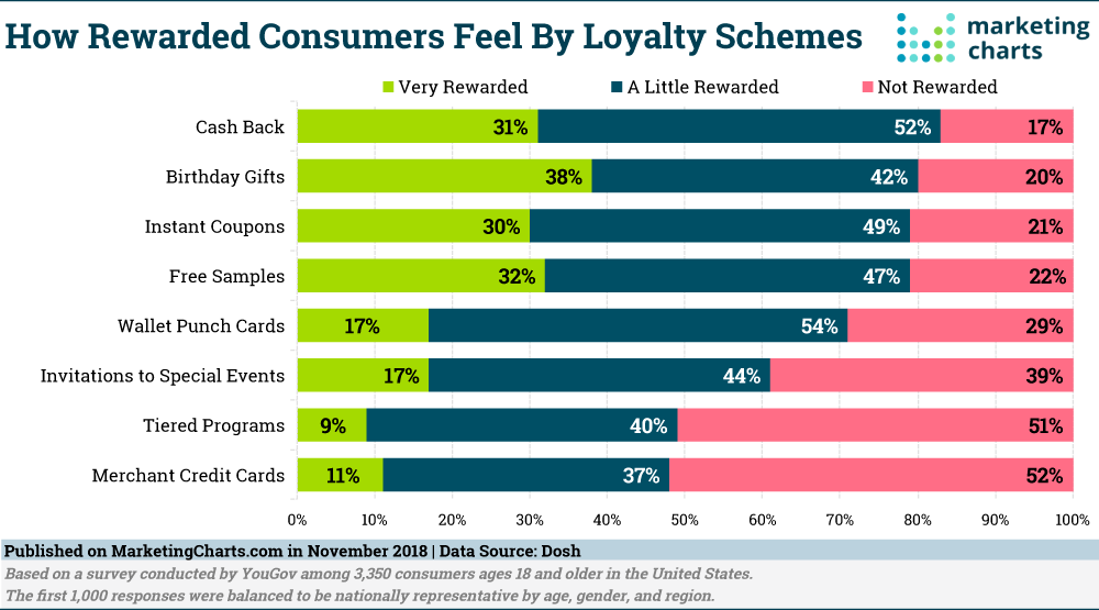 Which loyalty rewards actually bring customers back?