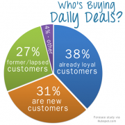 daily deal marketing success