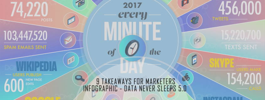 Infographic - Data Never Sleeps 5.0 and 9 Takeaways for Marketers