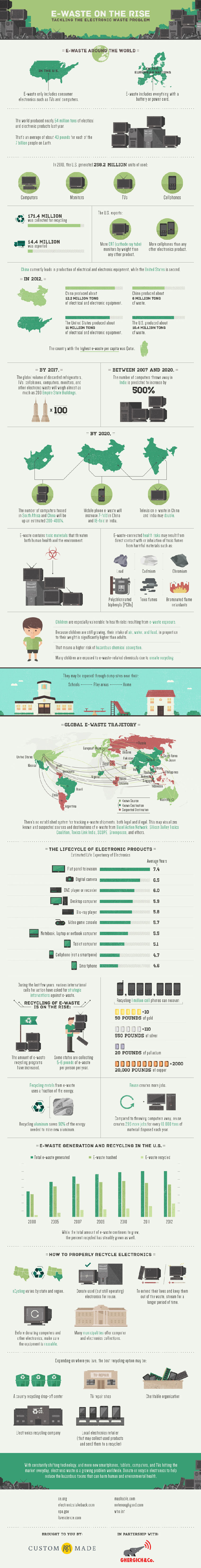 E-Waste On the Rise – E-Waste Recycling Industry Infographic
