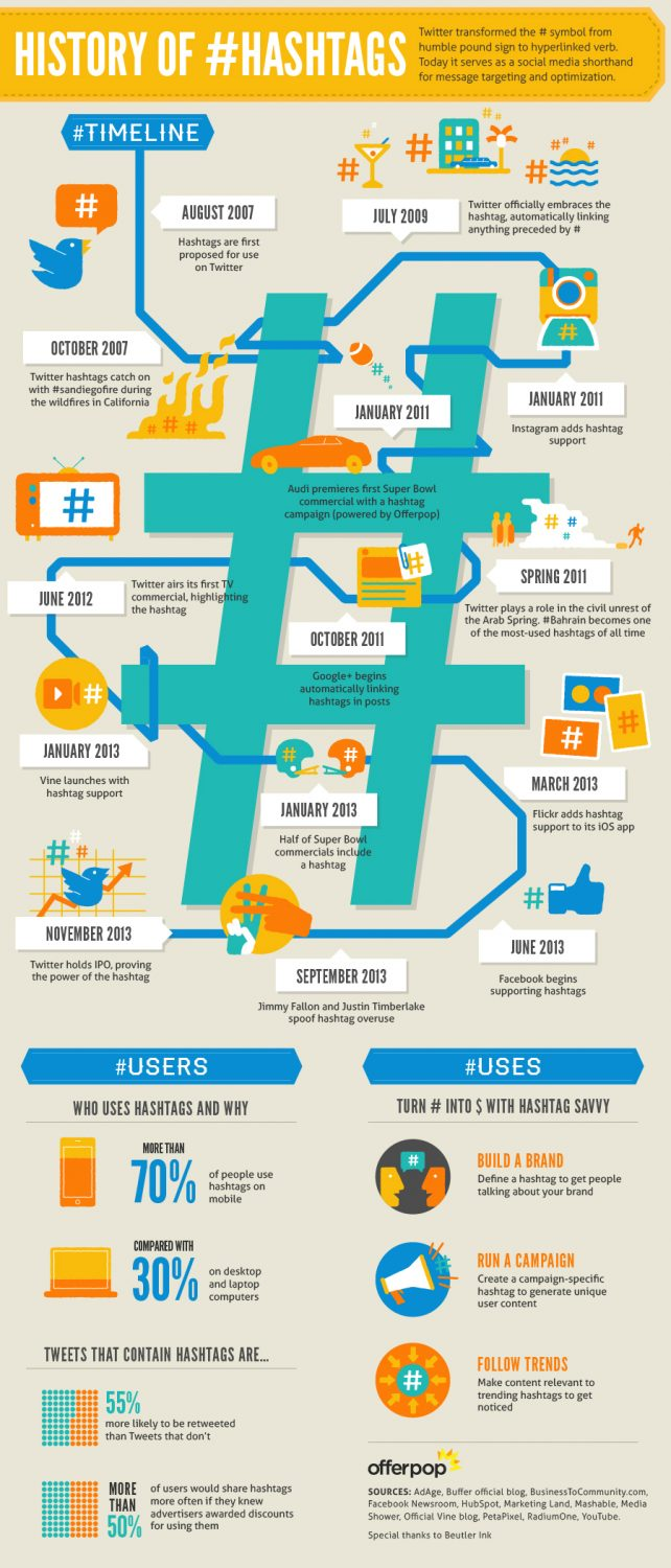 Infographic - History of Hashtags by OfferPop