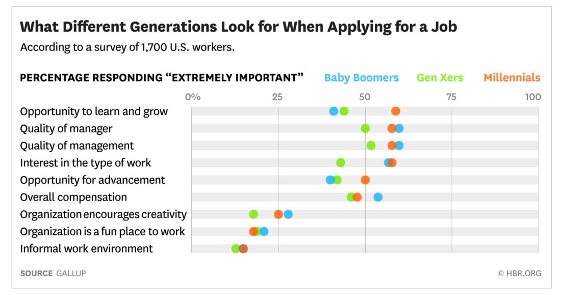 HBR What Millennial Workers Want in a New Job