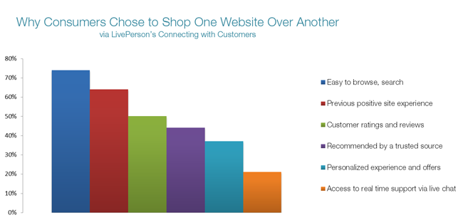 website experience impact on invisible shoppers