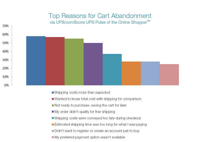 eliminate cart abandonment factors