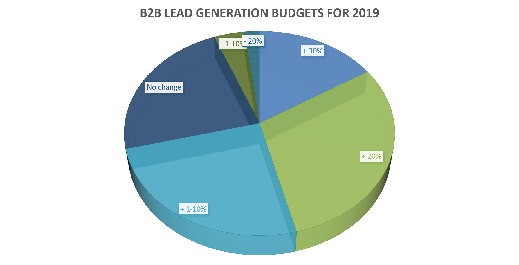 demand generation budget changes for B2B marketers in 2019