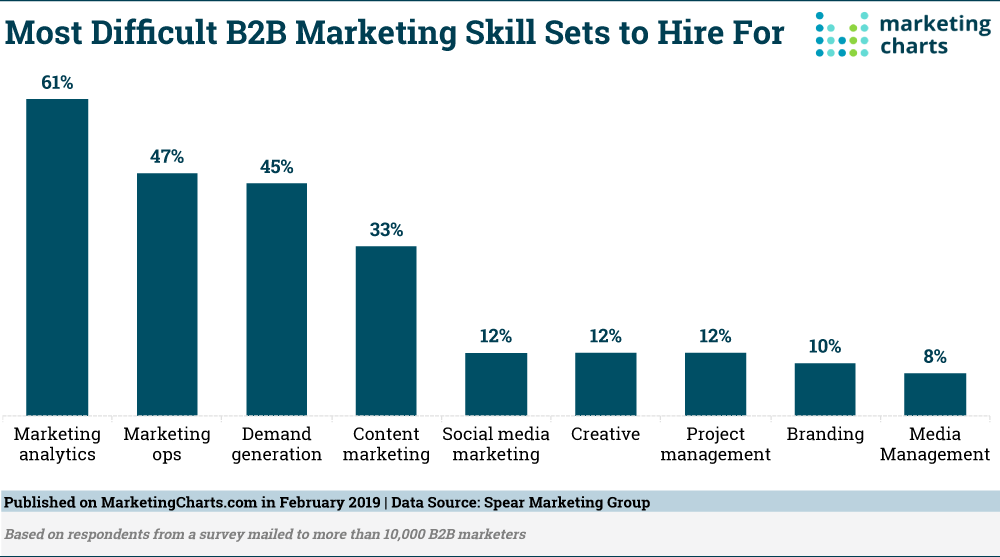 most difficult b2b marketing skills to hire for