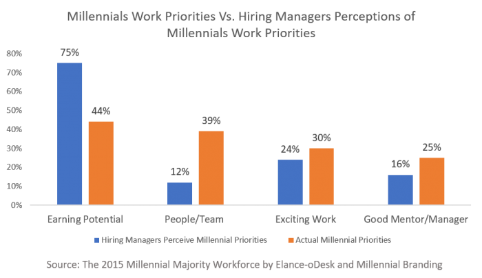 What millennials want vs what hiring managers perceive they want