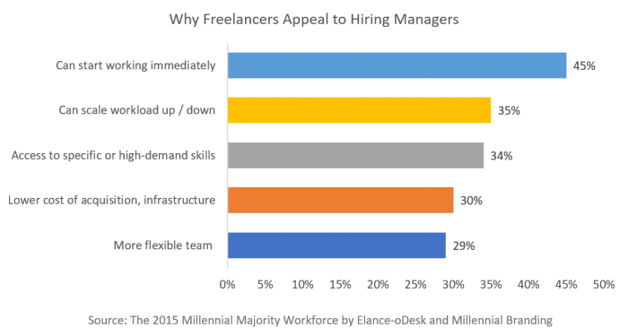 How staffing agencies can grow with freelancers in the gig economy