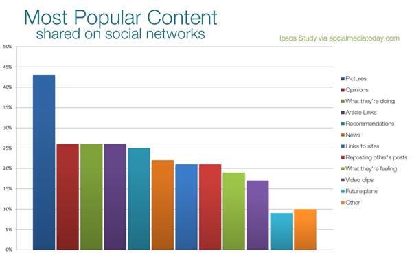 most popular content on social media