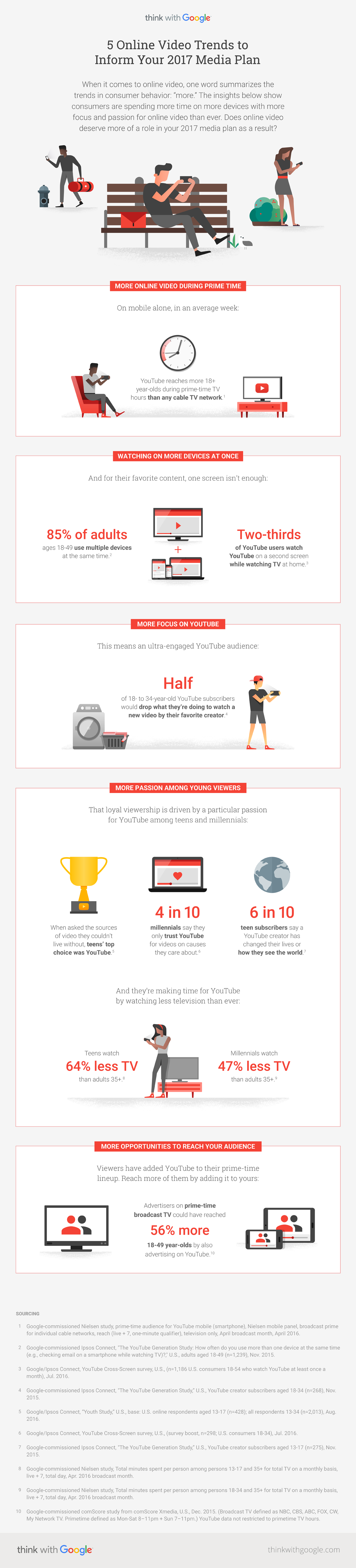 6 Reasons that Make the Case for Video Marketing in Every Plan - Think with Google video marketing infographic