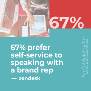 67 percent prefer self-service over speaking to a company rep - essential marketing tools