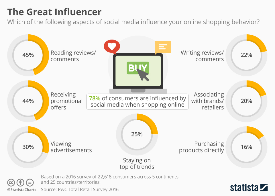 Where Sales and Social Media Influencers Collide - Infographic