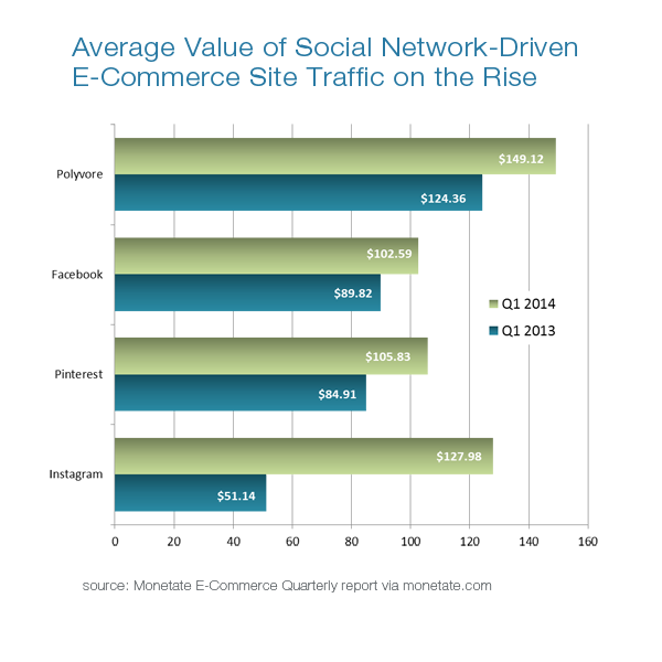 social media marketing traffic stats