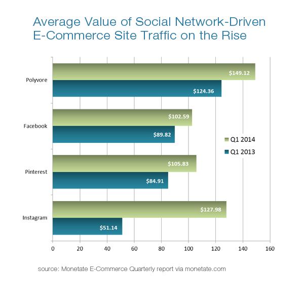 social media marketing traffic stats