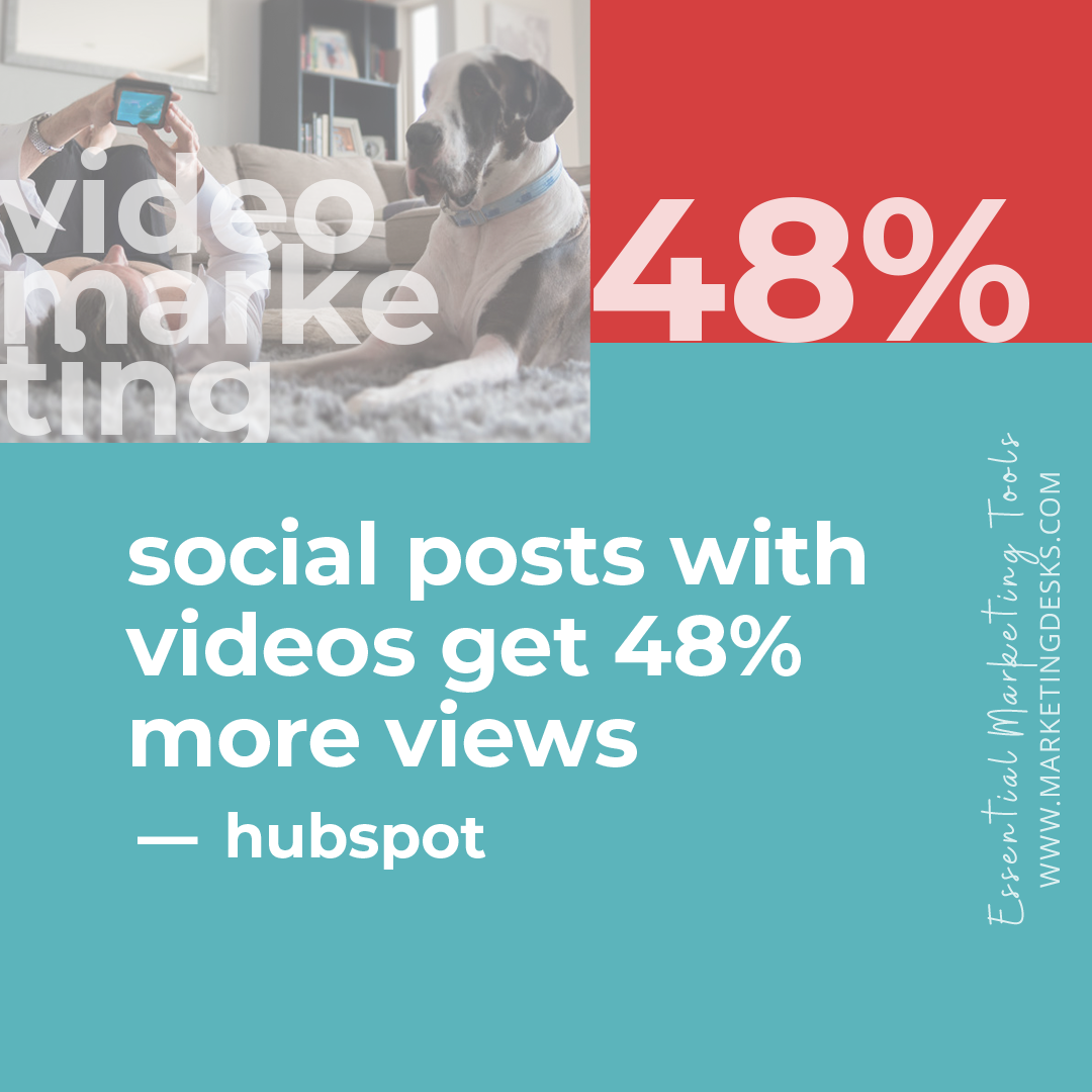 • Social media posts with video enjoy 48% more views than other content