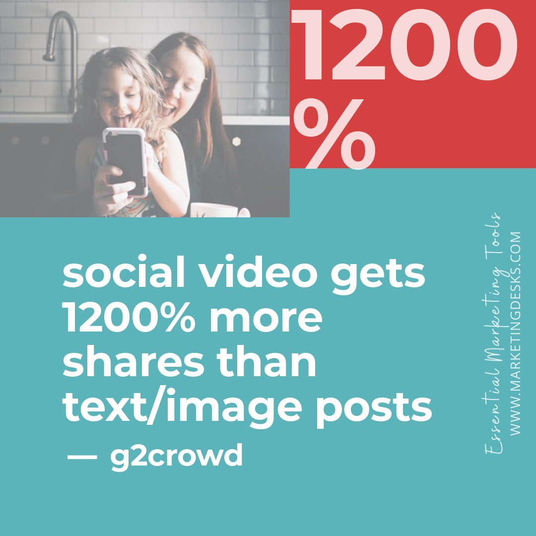 • Social video generates 1200% more shares than text/image combined