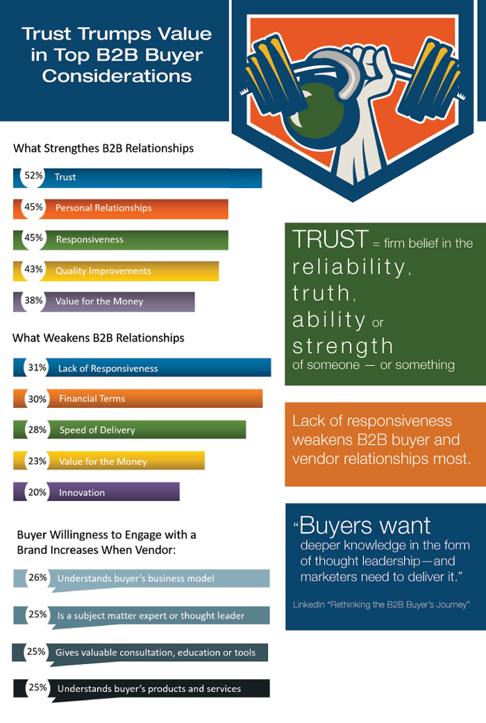 Trust Trumps Value in Top B2B Buyer Considerations + Infographic
