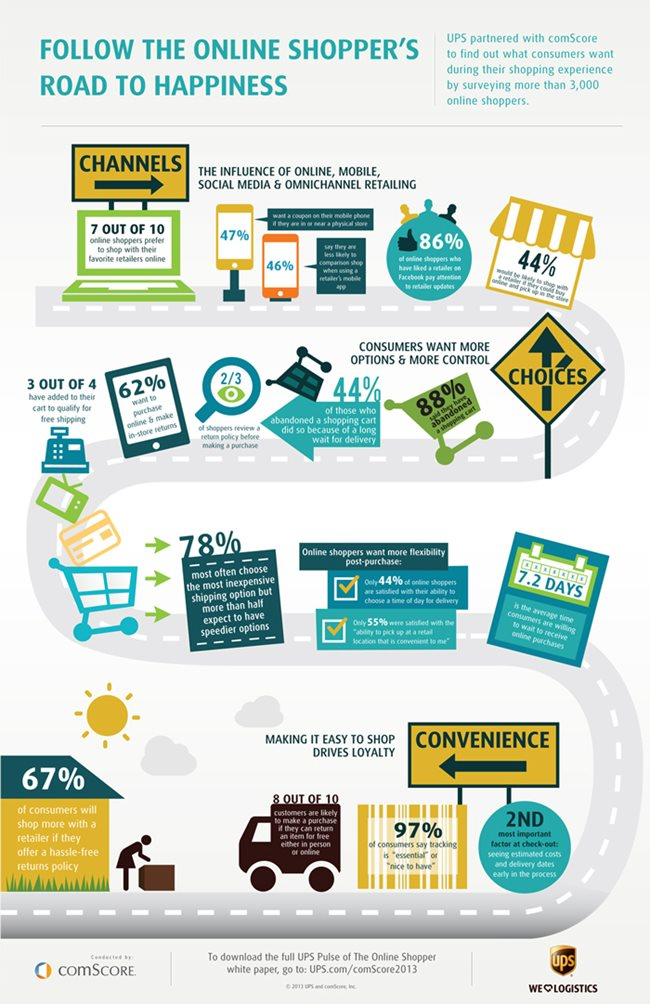 UPS Pulse of the Online Shopper Infographic