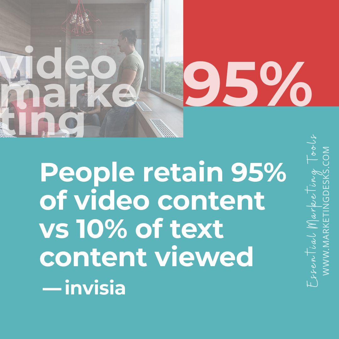 • People retain 95% of a message from watching a video compared to 10% when reading it in text