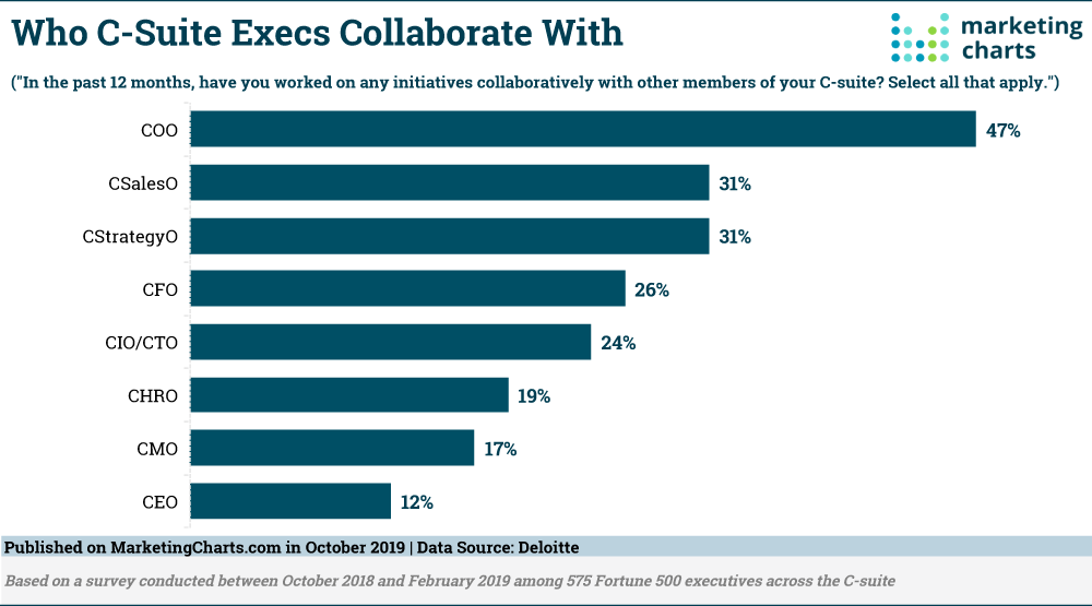 Study: Only 17% of C-Suite Execs worked collaboratively with Marketing during the last 12 months.