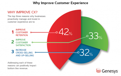 6 Steps to a Better Customer Experience