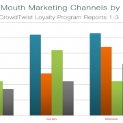 word of mouth marketing by generations